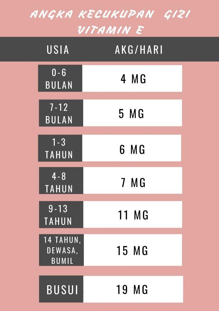 Angka kecukupan gizi vitamin e